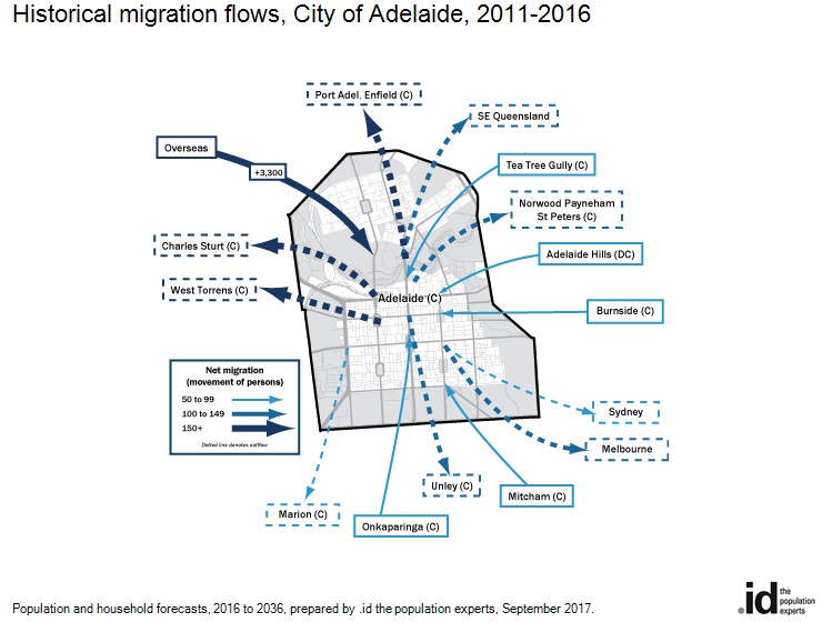 Historical migration flows, City of Adelaide, 2011-2016