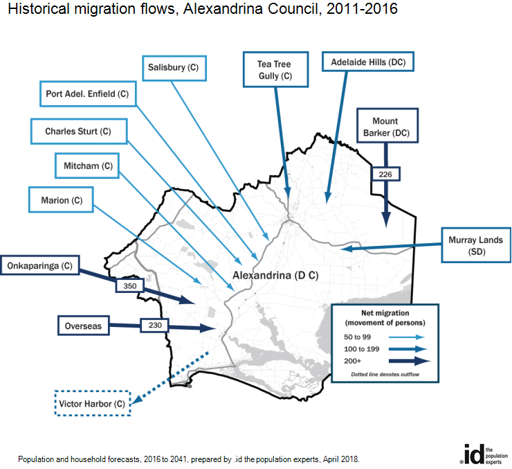 Historical migration flows, Alexandrina Council, 2006-2011