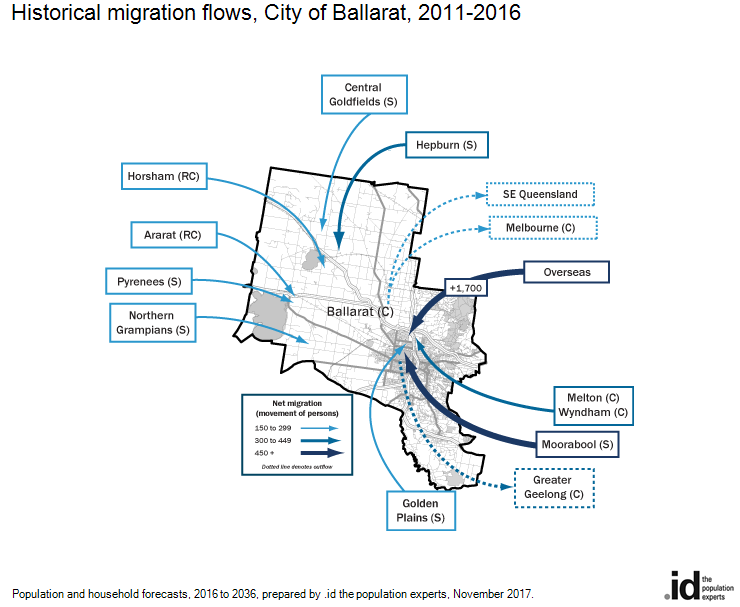 Historical migration flows, City of Ballarat, 2011-2016