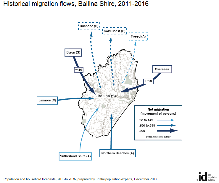 Historical migration flows, Ballina Shire, 2011-2016