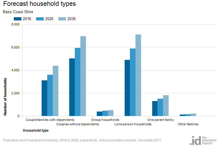 Forecast household types