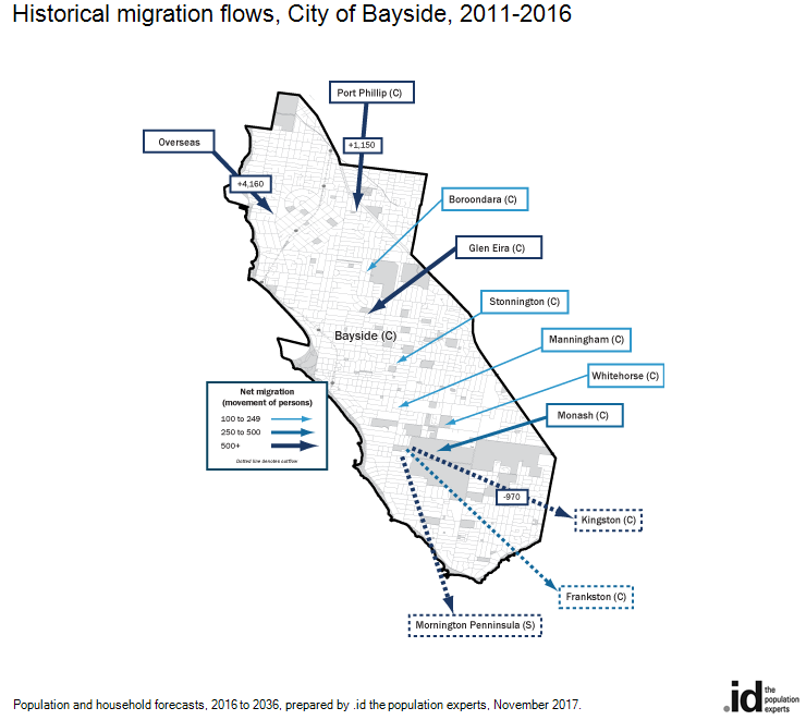 Historical migration flows, City of Bayside, 2011-2016