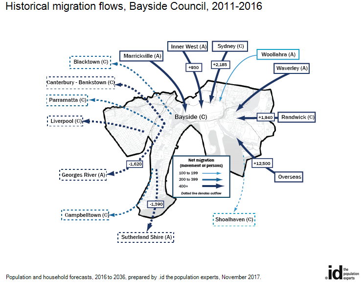 Historical migration flows, Bayside Council, 2011-2016