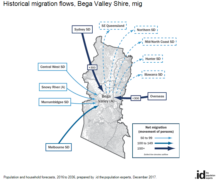 Historical migration flows, Bega Valley Shire, 2011-2016