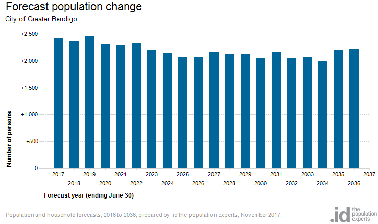 Forecast population change