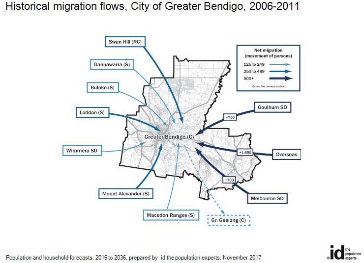 Historical migration flows, City of Greater Bendigo, 2006-2011