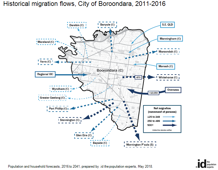 Historical migration flows, City of Boroondara, 2016-2011
