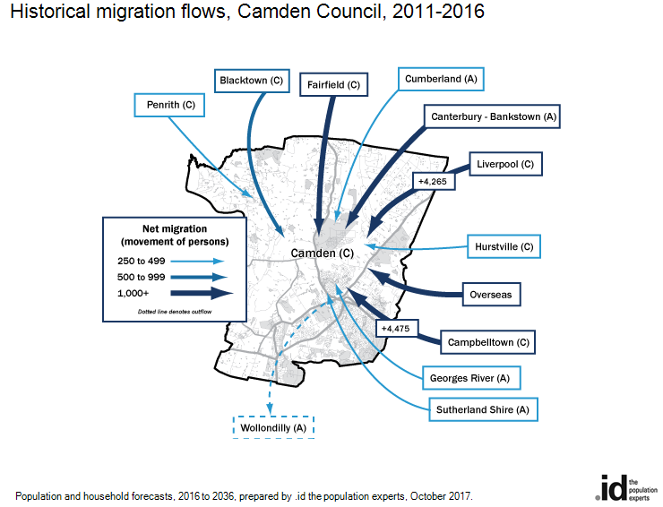 Historical migration flows, Camden Council, 2016-2011