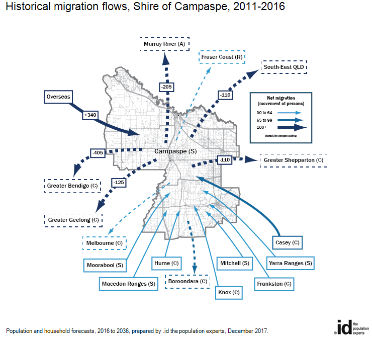 Historical migration flows, Shire of Campaspe, 2011-2016