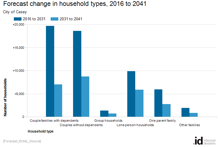 Forecast change in household types, 2016 to 2041