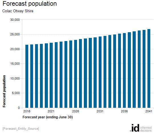 Forecast population