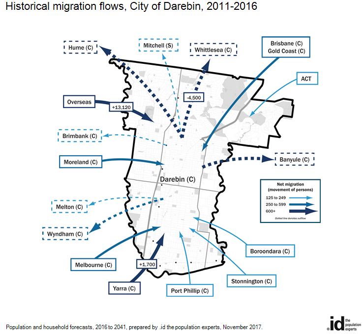 Historical migration flows, City of Darebin, 2016-2011
