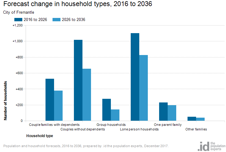 Forecast change in household types, 2016 to 2036