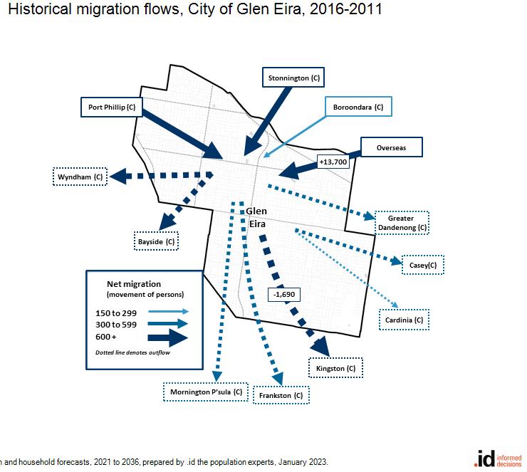 Historical migration flows, City of Glen Eira, 2011-2016