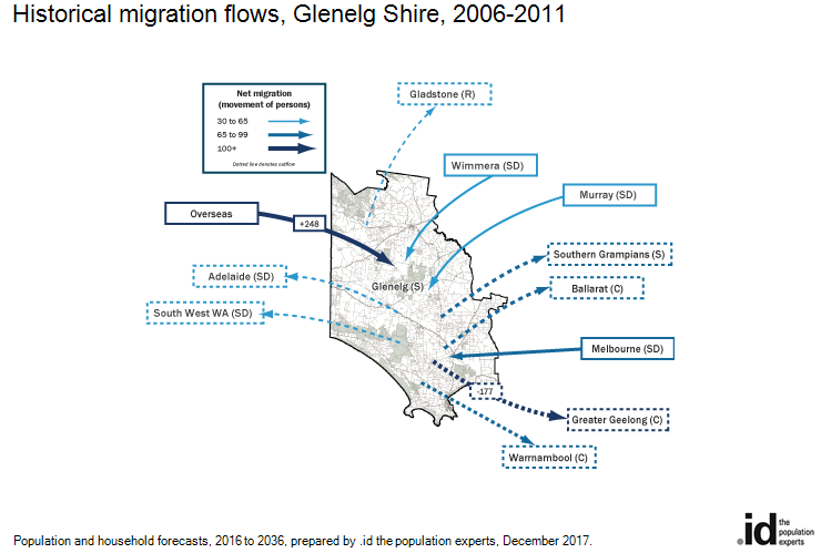Historical migration flows, Glenelg Shire, 2011-2016