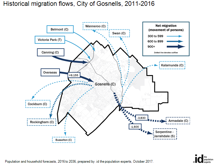 Historical migration flows, City of Gosnells, 2011-2016