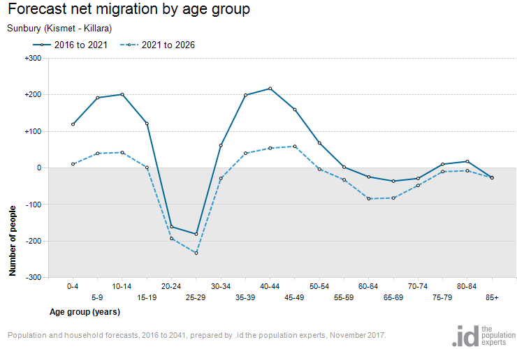 Forecast net migration by age group