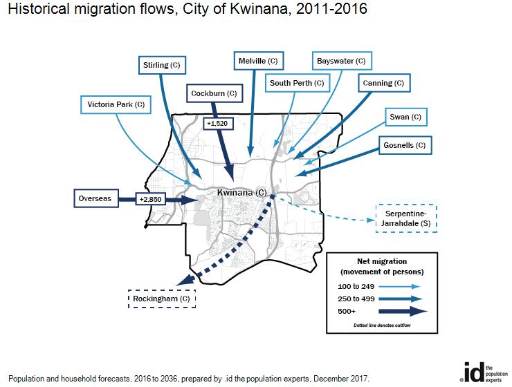 Historical migration flows, City of Kwinana, 2006-2011