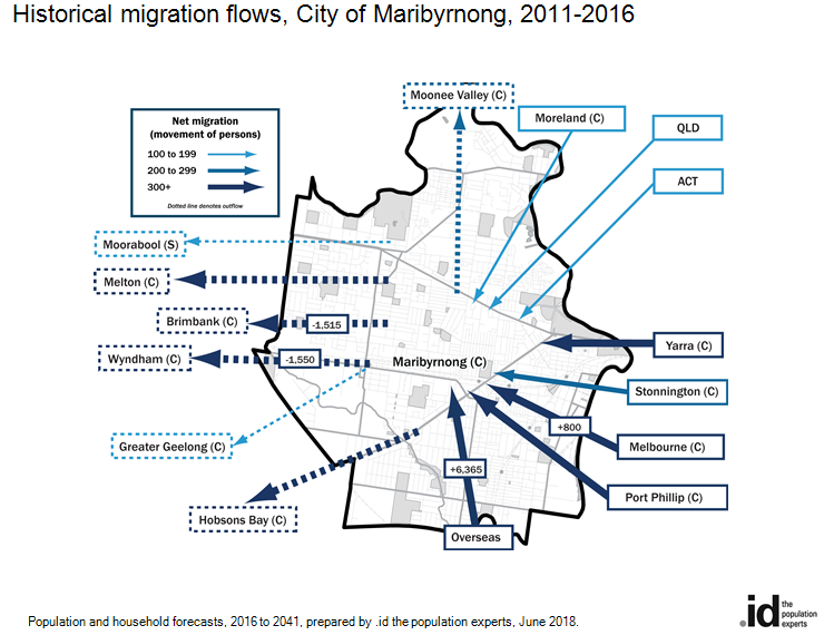 Historical migration flows, City of Maribyrnong, 2011-2016