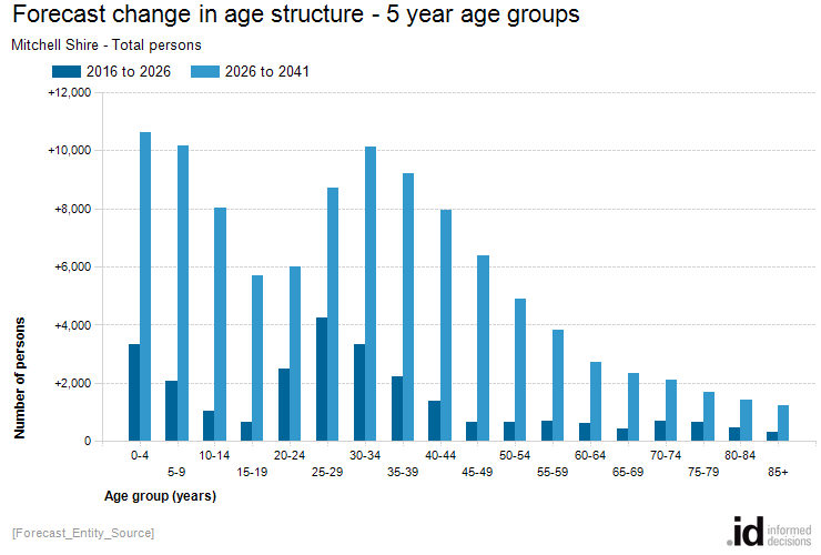 Forecast change in age structure - 5 year age groups