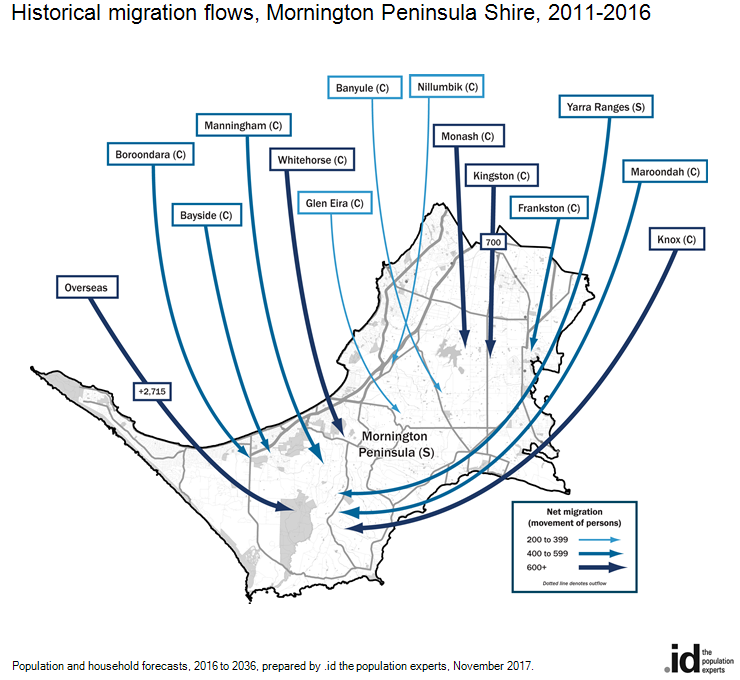 Historical migration flows, Mornington Peninsula Shire, 2011-2016