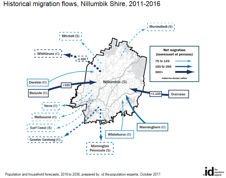 Historical migration flows, Nillumbik Shire, 2016-2011