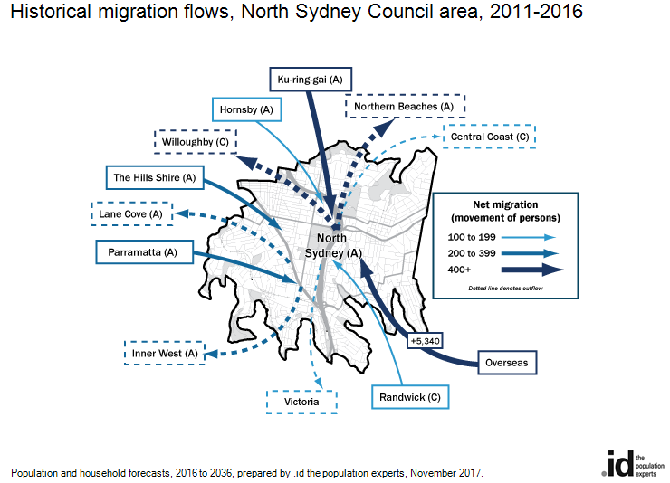Historical migration flows, North Sydney Council area, 2016-2011