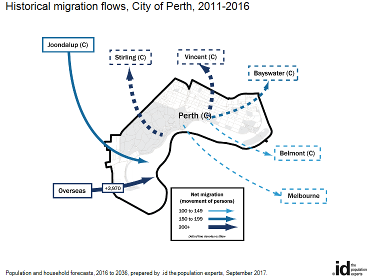 Historical migration flows, City of Perth, 2016-2011