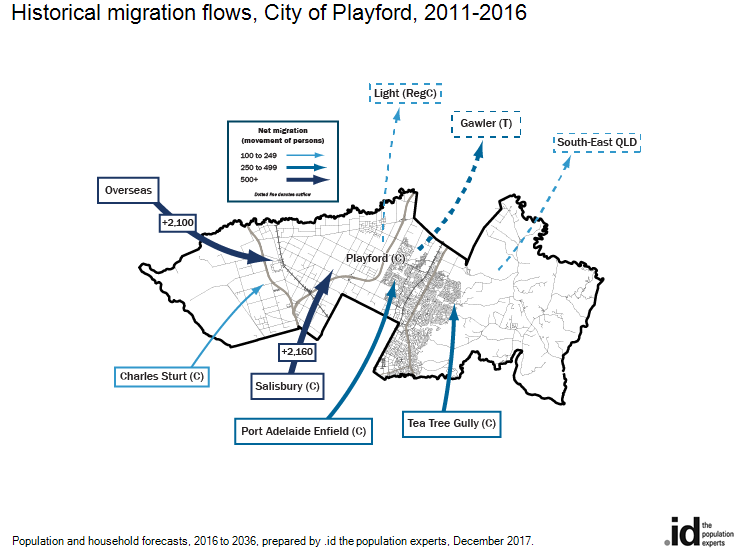 Historical migration flows, City of Playford, 2011-2016
