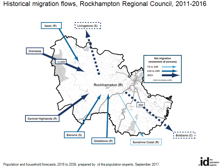 Historical migration flows, Rockhampton Regional Council, 2016-2011