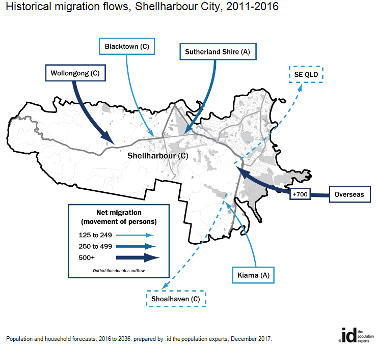 Historical migration flows, Shellharbour City, 2011-2016