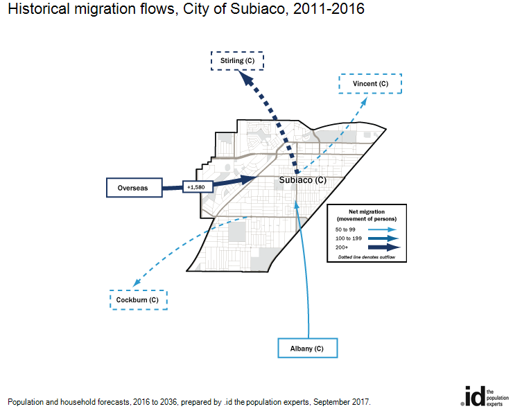 Historical migration flows, City of Subiaco, 2011-2016
