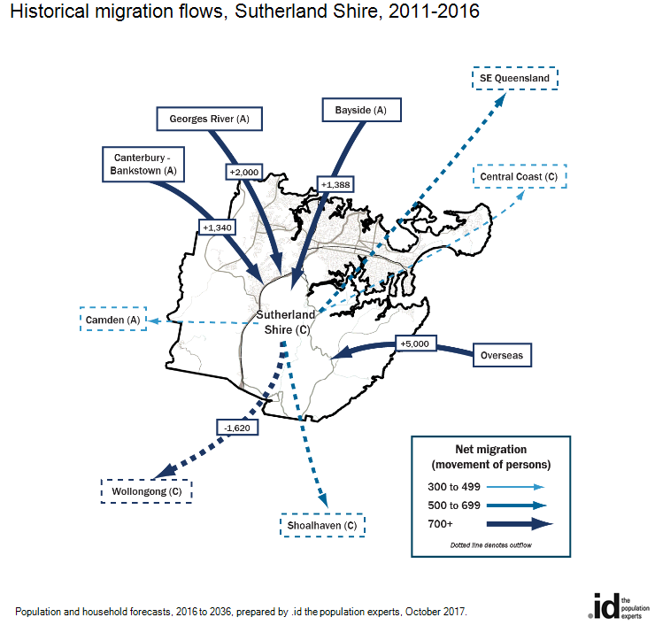 Historical migration flows, Sutherland Shire, 2011-2016