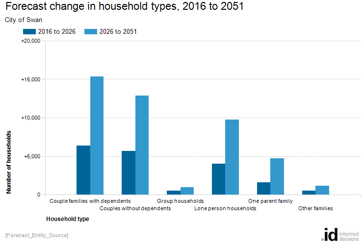 Forecast change in household types, 2016 to 2051