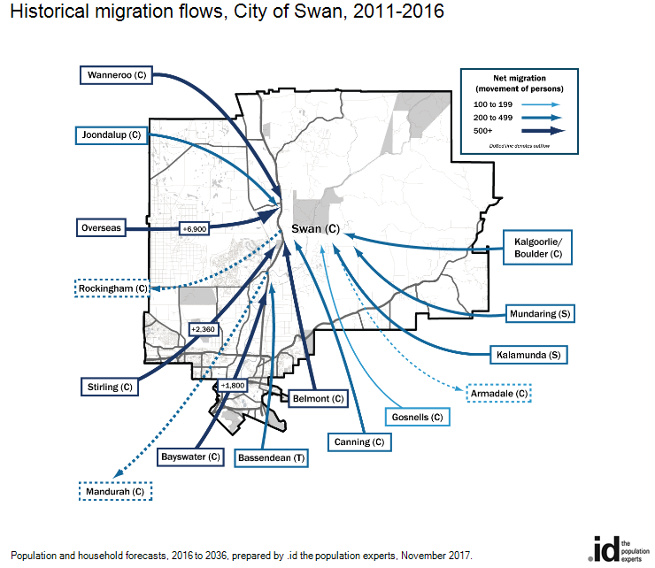 Historical migration flows, City of Swan, 2011-2016