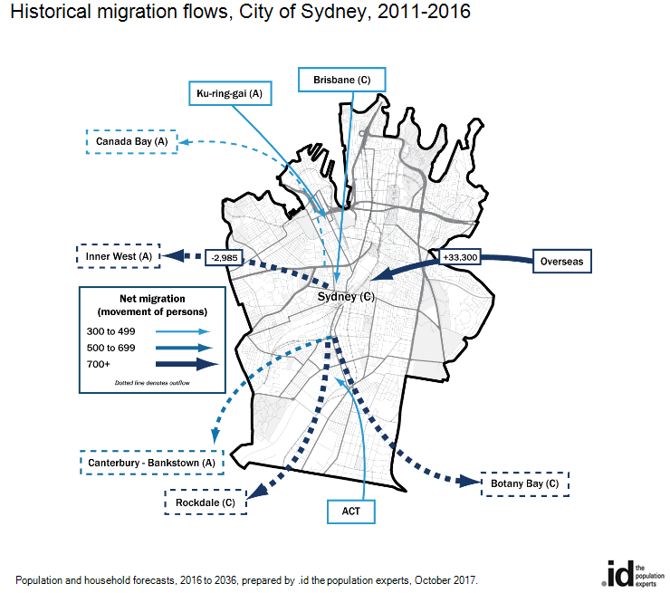 Historical migration flows, City of Sydney, 2006-2011