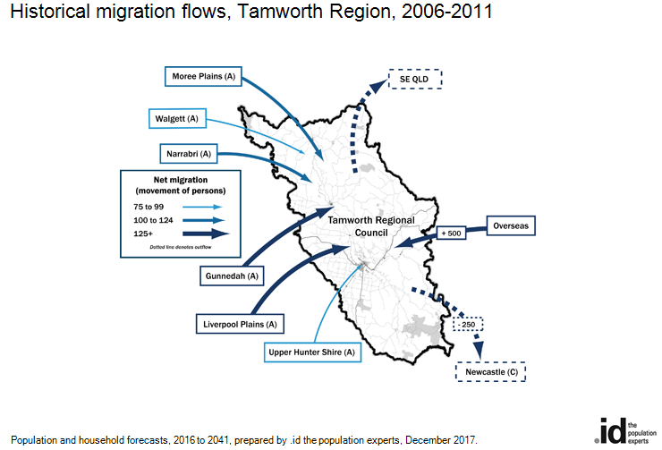 Historical migration flows, Tamworth Region, 2006-2011