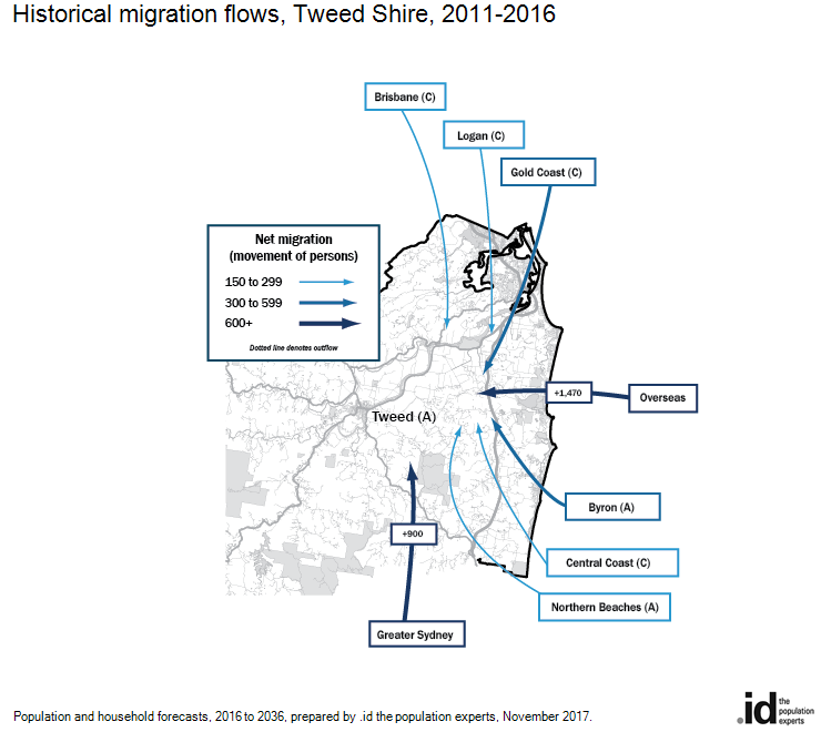 Historical migration flows, Tweed Shire, 2011-2016