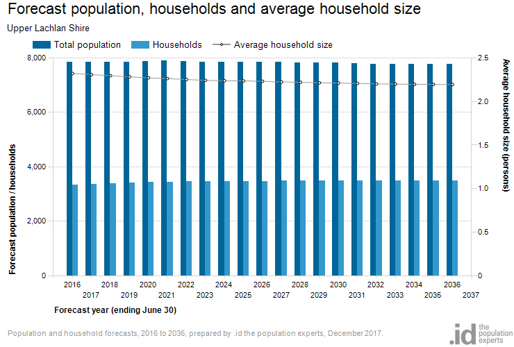 Forecast population, households and average household size