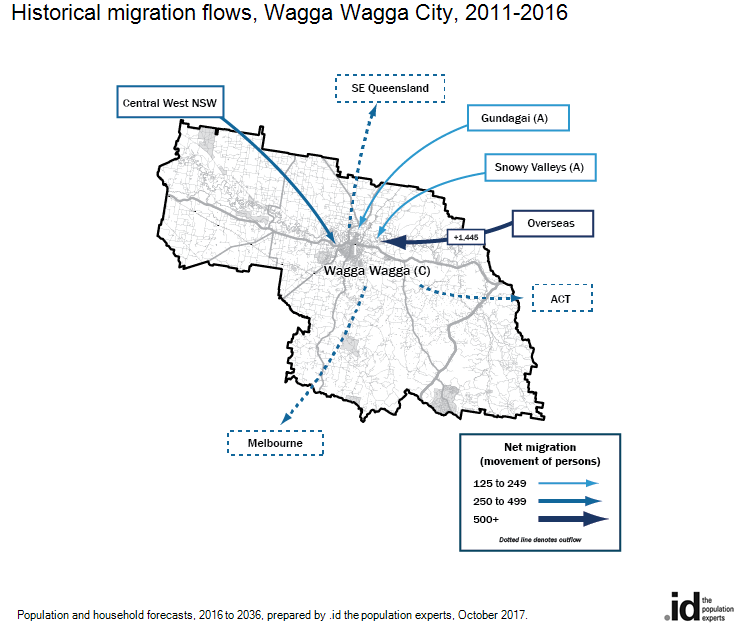 Historical migration flows, Wagga Wagga City, 2011-2016