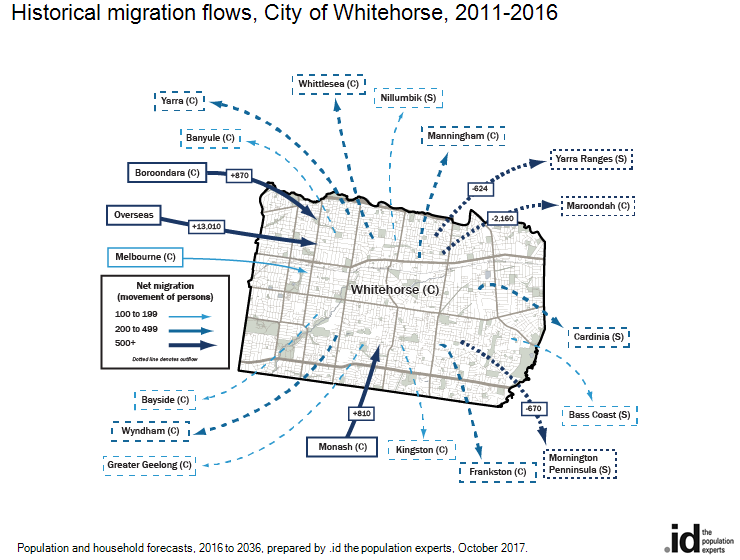 Historical migration flows, City of Whitehorse, 2011-2016