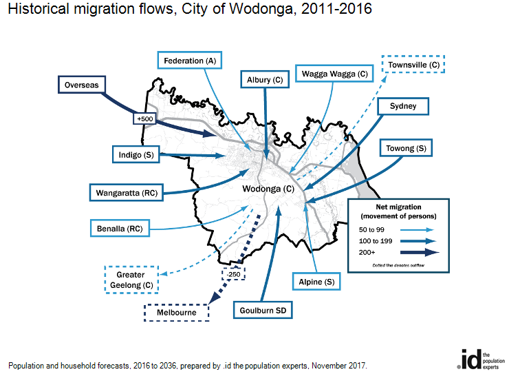Historical migration flows, City of Wodonga, 2011-2016