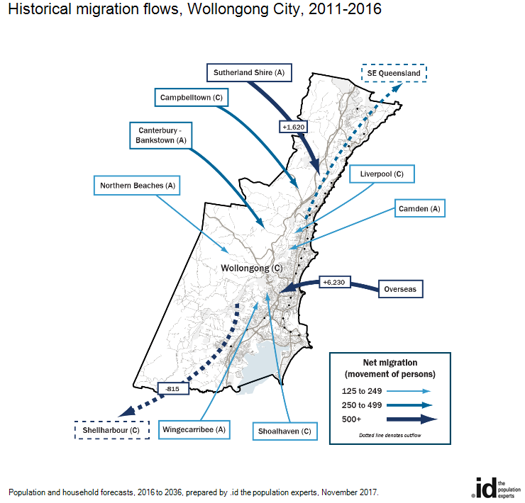Historical migration flows, Wollongong City, 2011-2016