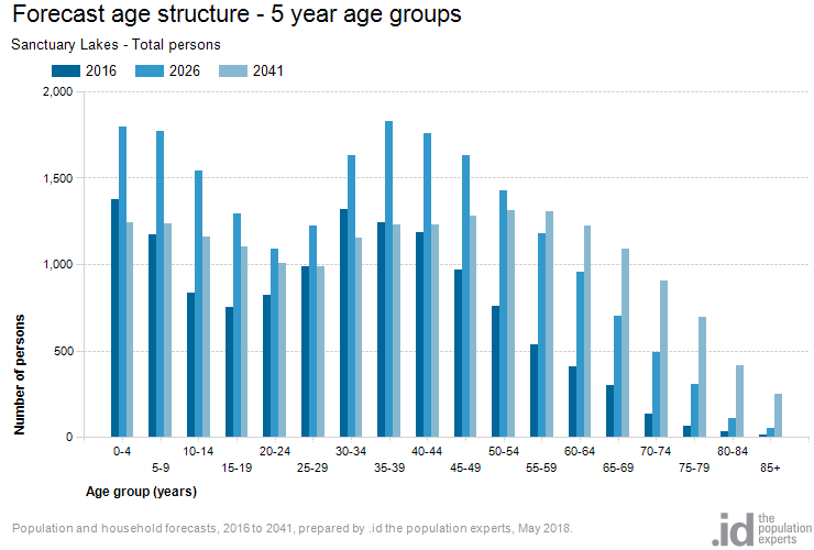 Forecast age structure - 5 year age groups