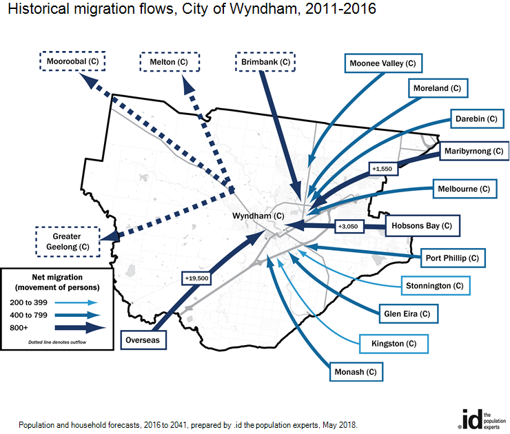 Historical migration flows, City of Wyndham, 2011-2016