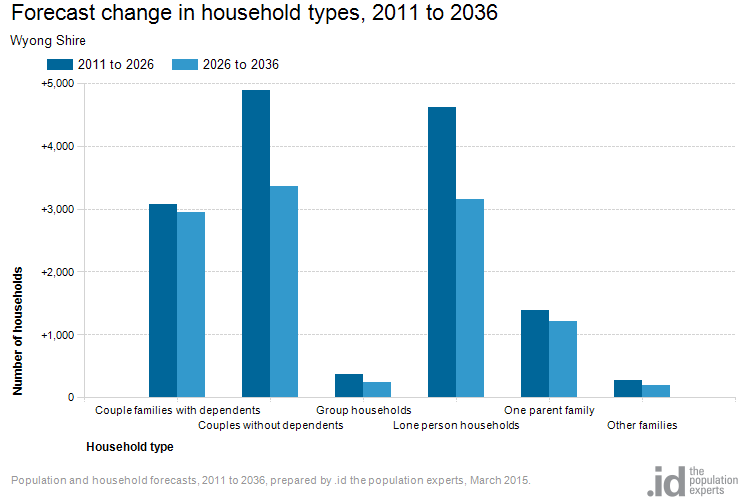Forecast change in household types, 2011 to 2036