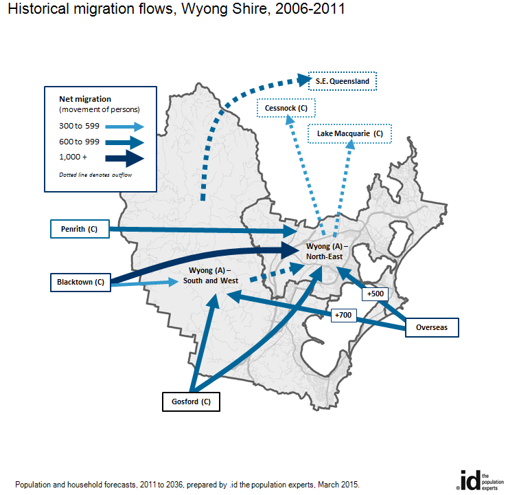 Historical migration flows, Wyong Shire, 2006-2011
