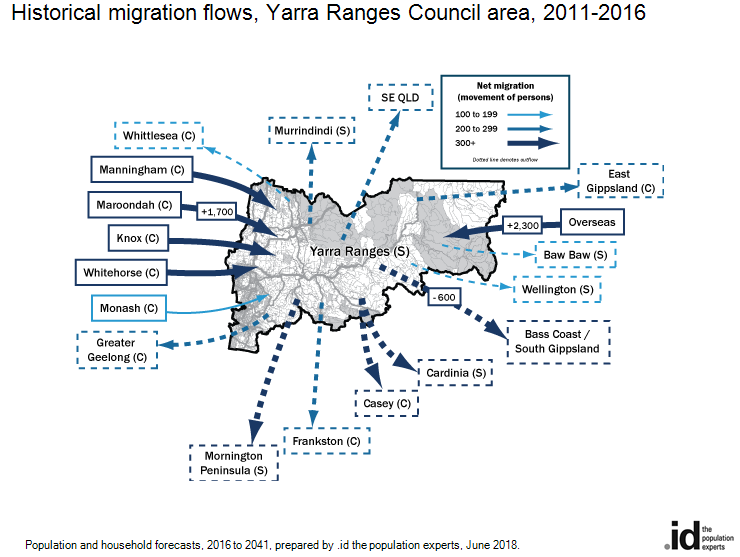 Historical migration flows, Yarra Ranges Council area, 2016-2011