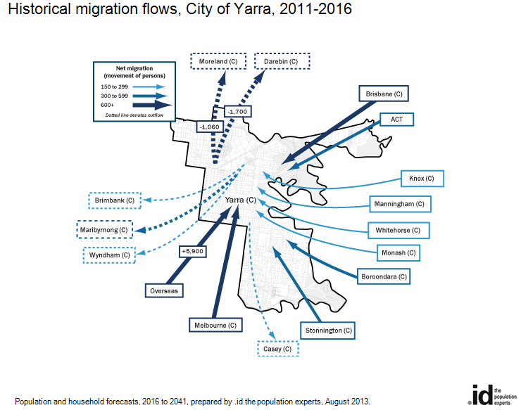 Historical migration flows, City of Yarra, 2006-2011
