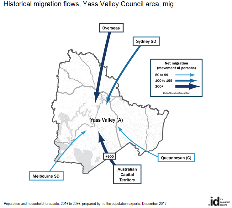 Historical migration flows, Yass Valley Council area, 2016-2011